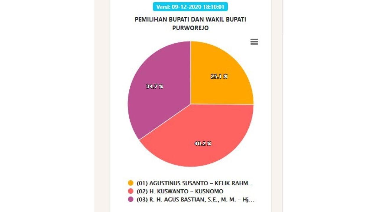Quick Count Pilihan Bupati Purworejo 2020